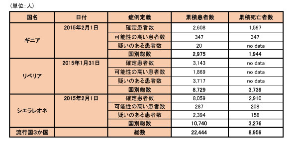 150204_WHO_ebola_data_table.jpg