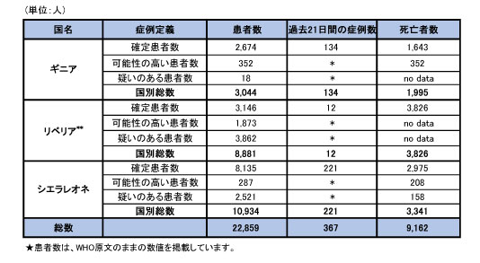 150212_WHO_ebola_roadmap_table.jpg