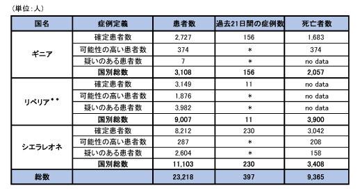 150219_WHO_ebola_roadmap_table.jpg