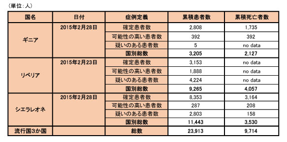 150303_WHO_ebola_data_table.jpg
