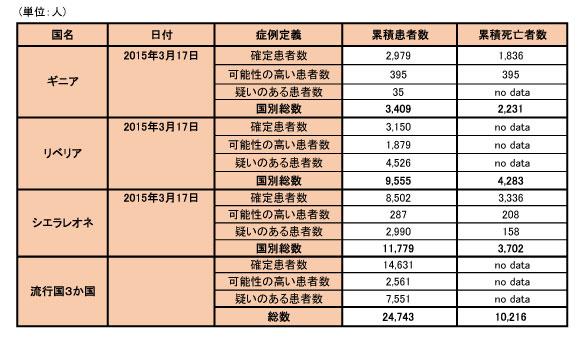150320_WHO_ebola_data_table.jpg