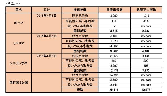 150408_WHO_ebola_data_table.jpg