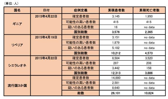 150427_WHO_ebola_data_table.jpg