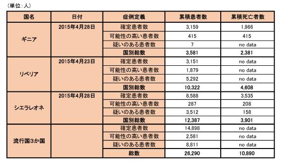 150501_WHO_ebola_data_table.jpg