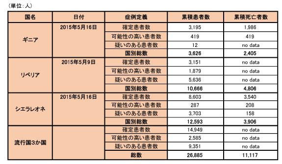 150519_WHO_ebola_data_table.jpg