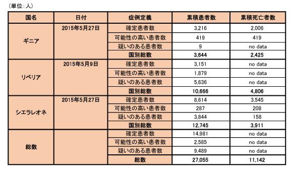 150601_WHO_ebola_data_table.jpg