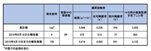 150617_WHO_CoV_table.jpg