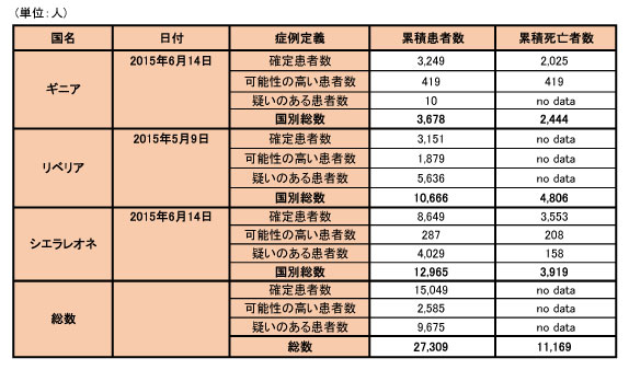 150617_WHO_ebola_data_table.jpg