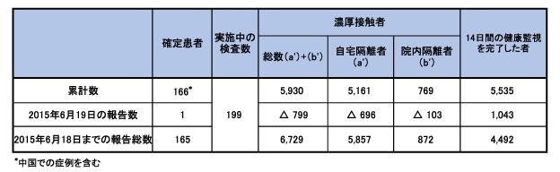 150619_WHO_CoV_table.jpg