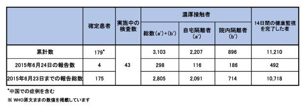 図.韓国における中東呼吸器症候群(MERS)の発生状況