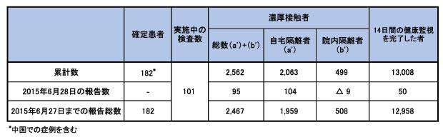 150629_WHO_CoV_table.jpg