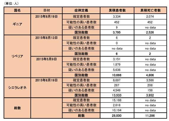 150824_WHO_ebola_data_table.jpg