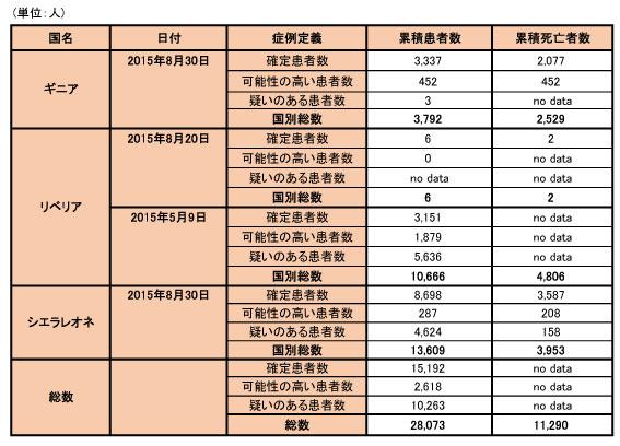 150902_WHO_ebola_data_table.jpg
