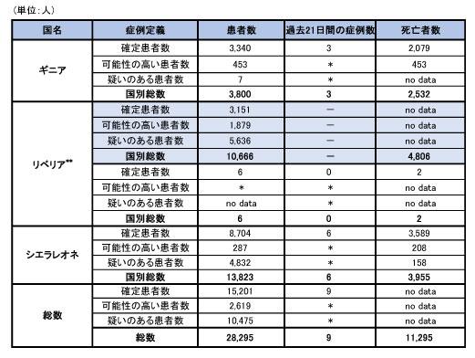 150924_WHO_ebola_roadmap_table.jpg