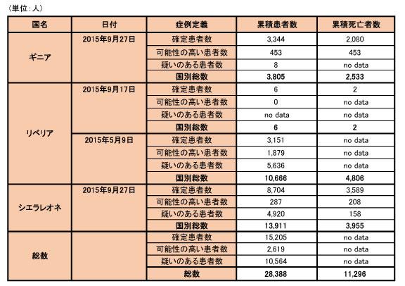 150930_WHO_ebola_data_table.jpg