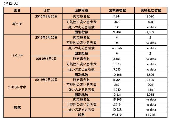 151005_WHO_ebola_data_table.jpg