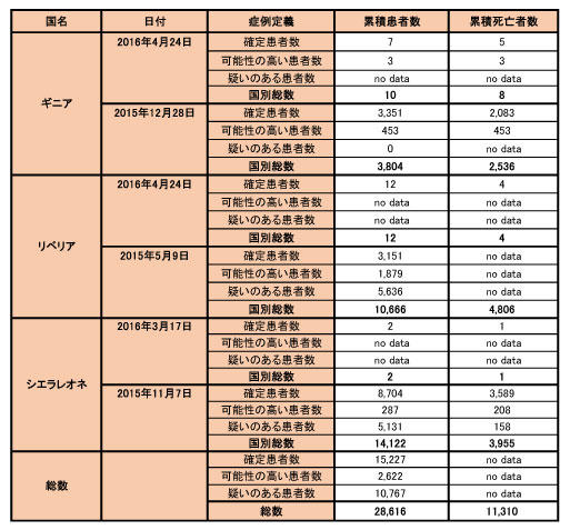160428_WHO_ebola_data_table.jpg