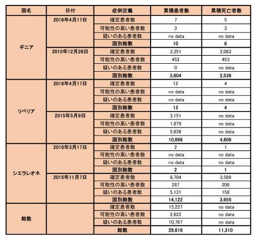 160421_WHO_ebola_data_table.jpg