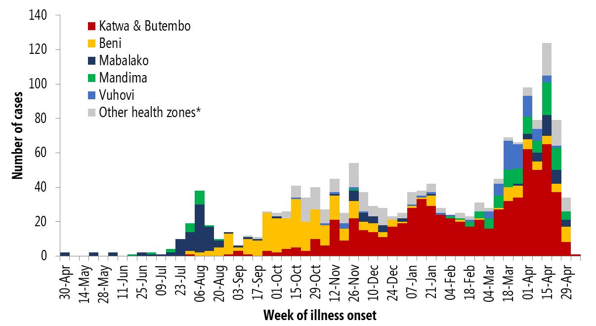 ウイルス 率 エボラ 致死