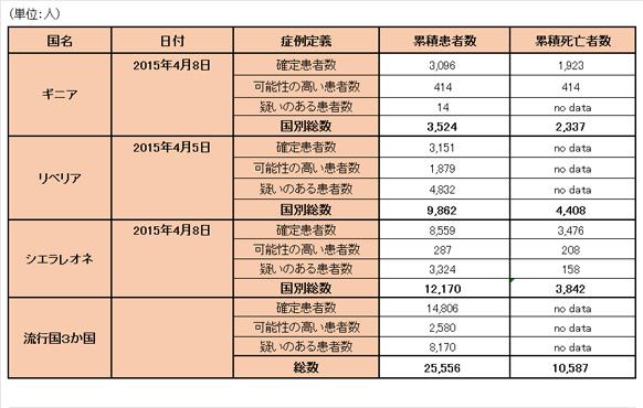 150413_WHO_ebola_data_table.jpg