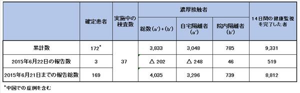 150622_WHO_CoV_table.jpg