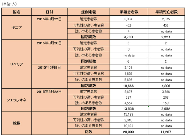 150825_WHO_ebola_data_table.jpg