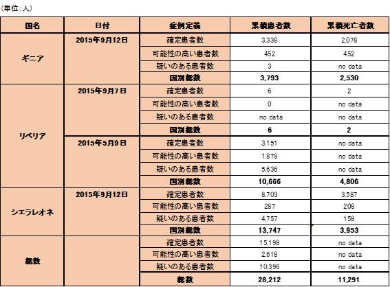 150915_WHO_ebola_data_table.jpg