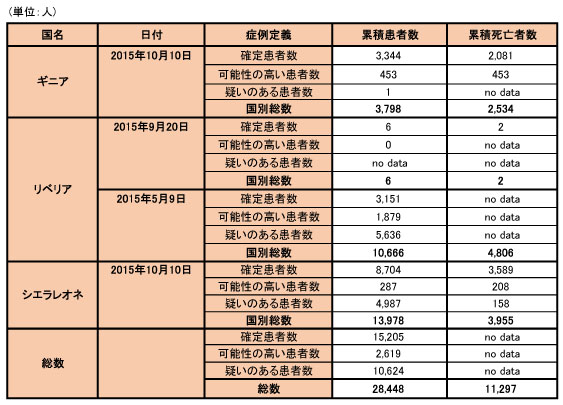 151009_WHO_ebola_data_table.jpg