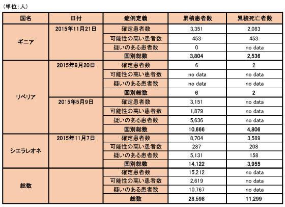 151124_WHO_ebola_data_table.jpg