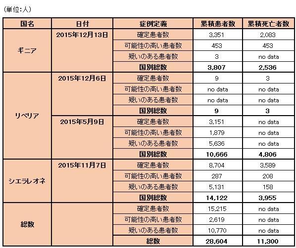 151216_WHO_ebola_data_table.jpg