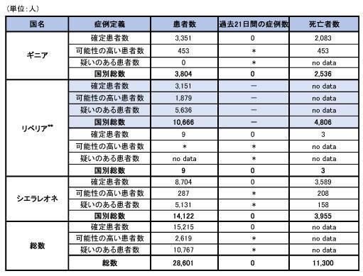 160104_WHO_ebola_roadmap_table.jpg