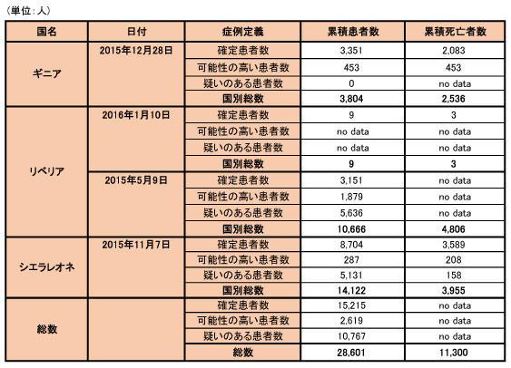 160113_WHO_ebola_data_table.jpg