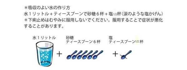 図.吸収のよい水の作り方